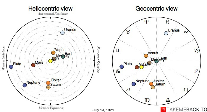 Planetary positions on July 13th, 1921 - Heliocentric and Geocentric views