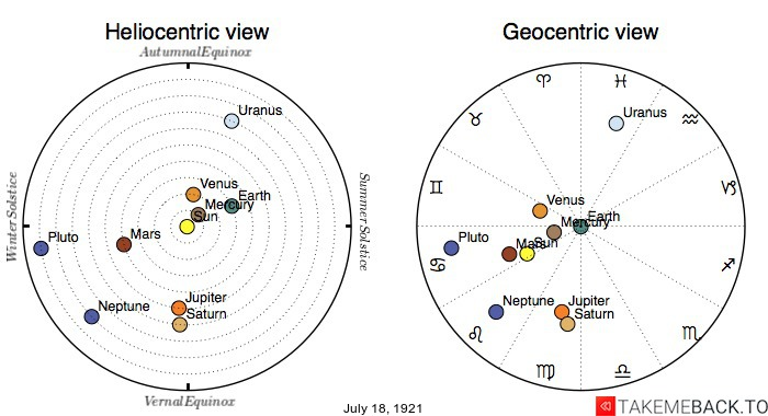 Planetary positions on July 18th, 1921 - Heliocentric and Geocentric views