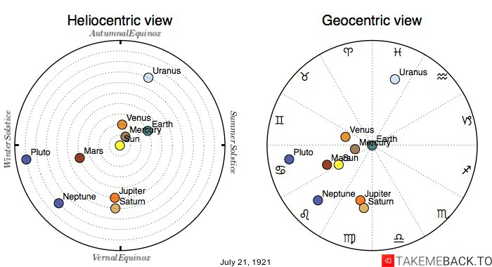 Planetary positions on July 21, 1921 - Heliocentric and Geocentric views