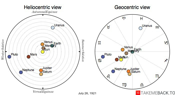 Planetary positions on July 26th, 1921 - Heliocentric and Geocentric views