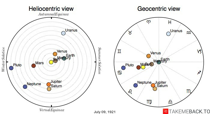 Planetary positions on July 9th, 1921 - Heliocentric and Geocentric views