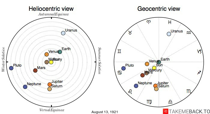Planetary positions on August 13th, 1921 - Heliocentric and Geocentric views