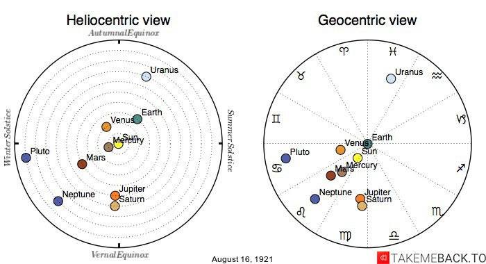 Planetary positions on August 16th, 1921 - Heliocentric and Geocentric views