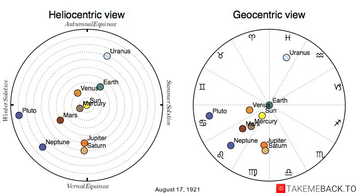 Planetary positions on August 17th, 1921 - Heliocentric and Geocentric views