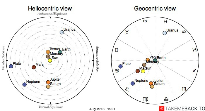Planetary positions on August 2nd, 1921 - Heliocentric and Geocentric views