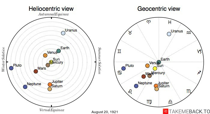 Planetary positions on August 20th, 1921 - Heliocentric and Geocentric views