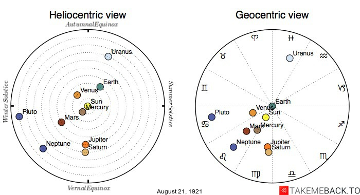 Planetary positions on August 21st, 1921 - Heliocentric and Geocentric views