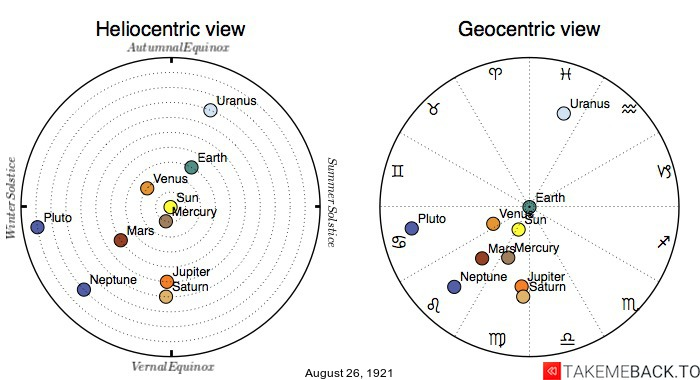 Planetary positions on August 26th, 1921 - Heliocentric and Geocentric views