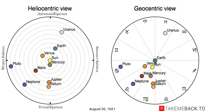 Planetary positions on August 30th, 1921 - Heliocentric and Geocentric views