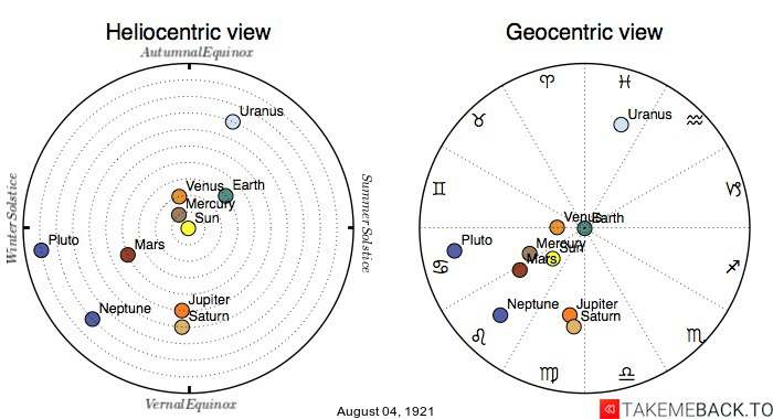 Planetary positions on August 4th, 1921 - Heliocentric and Geocentric views