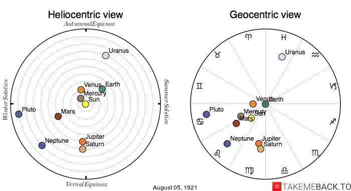 Planetary positions on August 5th, 1921 - Heliocentric and Geocentric views