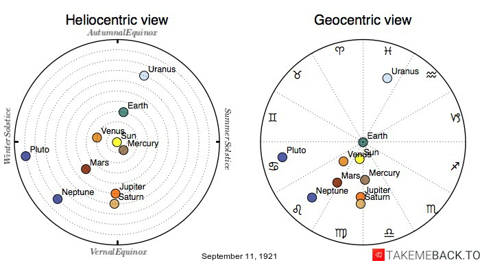 Planetary positions on September 11th, 1921 - Heliocentric and Geocentric views