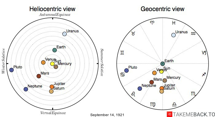 Planetary positions on September 14th, 1921 - Heliocentric and Geocentric views
