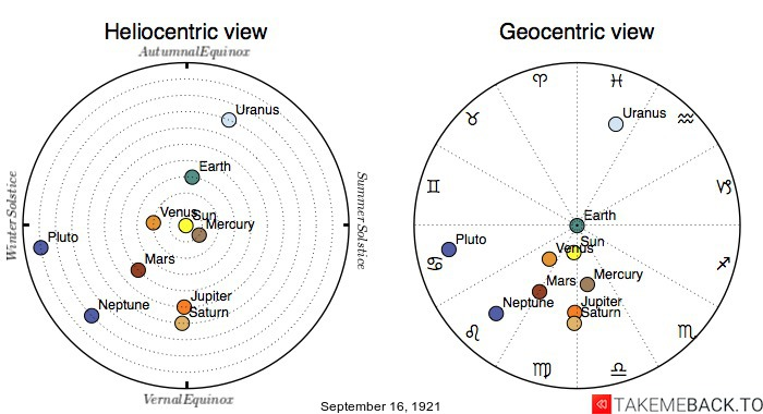Planetary positions on September 16th, 1921 - Heliocentric and Geocentric views
