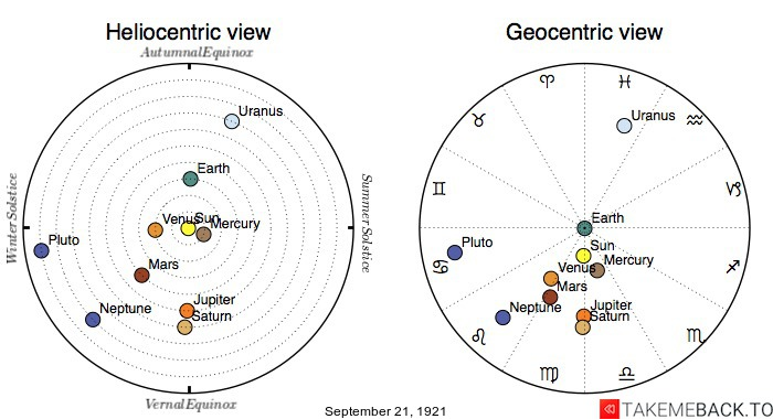 Planetary positions on September 21st, 1921 - Heliocentric and Geocentric views