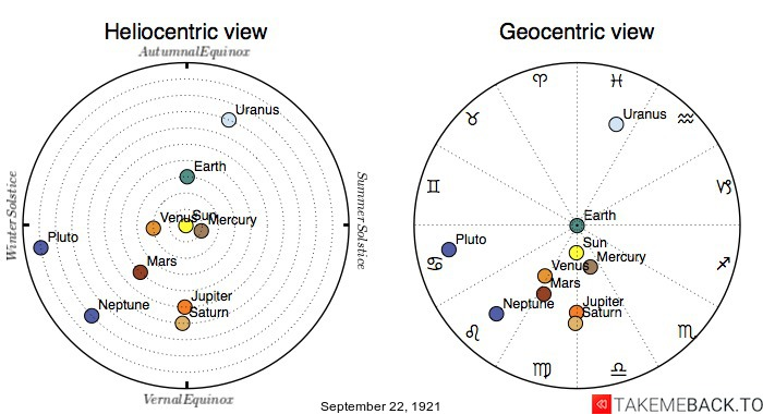 Planetary positions on September 22nd, 1921 - Heliocentric and Geocentric views