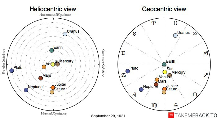 Planetary positions on September 29th, 1921 - Heliocentric and Geocentric views