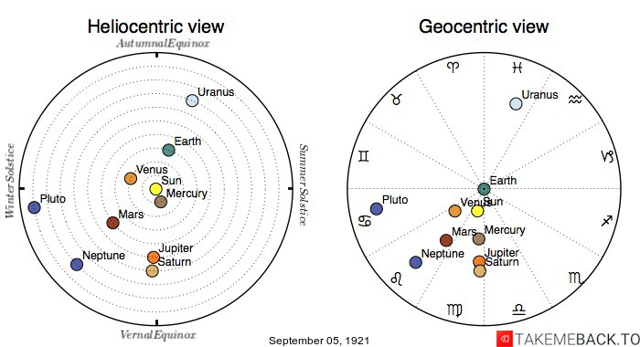 Planetary positions on September 5th, 1921 - Heliocentric and Geocentric views