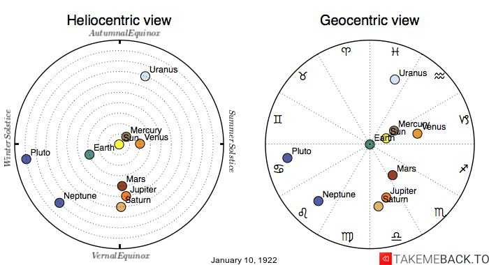 Planetary positions on January 10th, 1922 - Heliocentric and Geocentric views