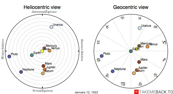 Planetary positions on January 12th, 1922 - Heliocentric and Geocentric views