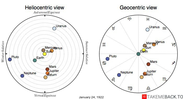 Planetary positions on January 24th, 1922 - Heliocentric and Geocentric views