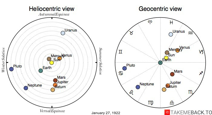 Planetary positions on January 27th, 1922 - Heliocentric and Geocentric views