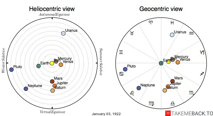 Planetary positions on January 3rd, 1922 - Heliocentric and Geocentric views