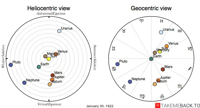 Planetary positions on January 30th, 1922 - Heliocentric and Geocentric views