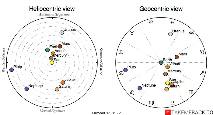 Planetary positions on October 13th, 1922 - Heliocentric and Geocentric views