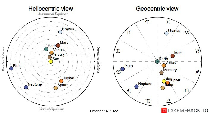 Planetary positions on October 14th, 1922 - Heliocentric and Geocentric views