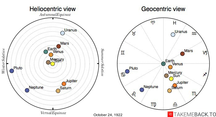 Planetary positions on October 24th, 1922 - Heliocentric and Geocentric views