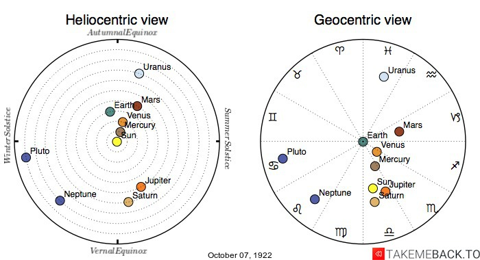Planetary positions on October 7th, 1922 - Heliocentric and Geocentric views