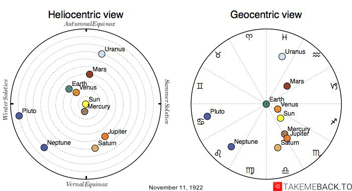 Planetary positions on November 11th, 1922 - Heliocentric and Geocentric views