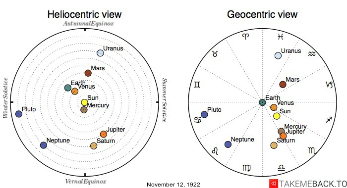 Planetary positions on November 12th, 1922 - Heliocentric and Geocentric views