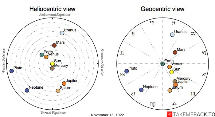 Planetary positions on November 13th, 1922 - Heliocentric and Geocentric views