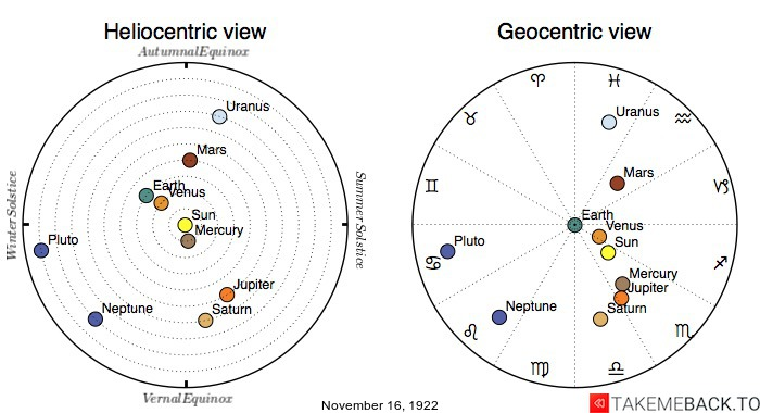 Planetary positions on November 16th, 1922 - Heliocentric and Geocentric views