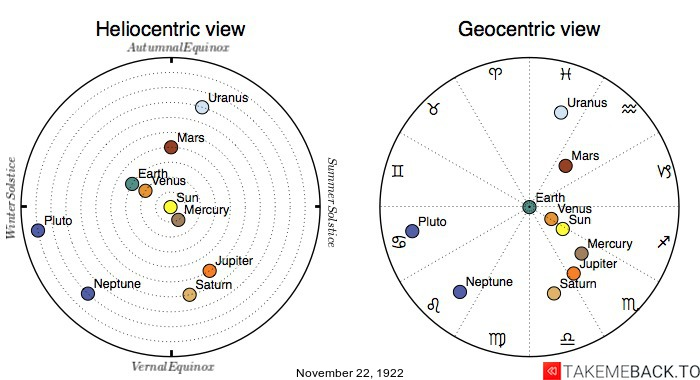 Planetary positions on November 22, 1922 - Heliocentric and Geocentric views