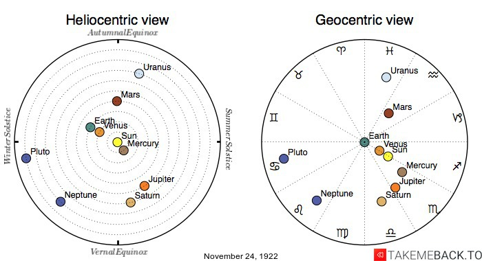Planetary positions on November 24th, 1922 - Heliocentric and Geocentric views