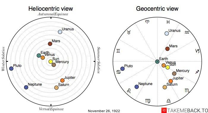 Planetary positions on November 26th, 1922 - Heliocentric and Geocentric views