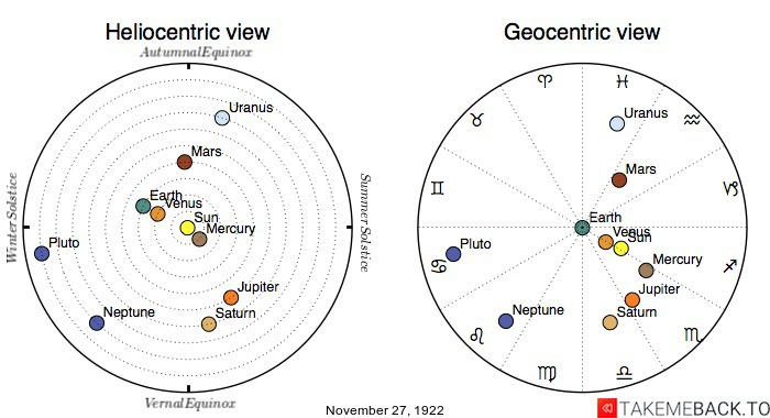 Planetary positions on November 27th, 1922 - Heliocentric and Geocentric views