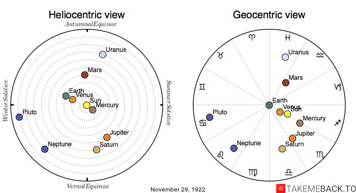 Planetary positions on November 29th, 1922 - Heliocentric and Geocentric views