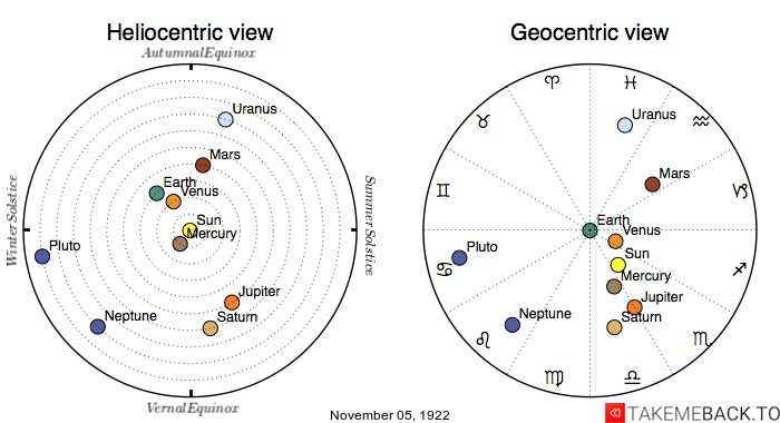 Planetary positions on November 5th, 1922 - Heliocentric and Geocentric views