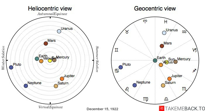 Planetary positions on December 15th, 1922 - Heliocentric and Geocentric views