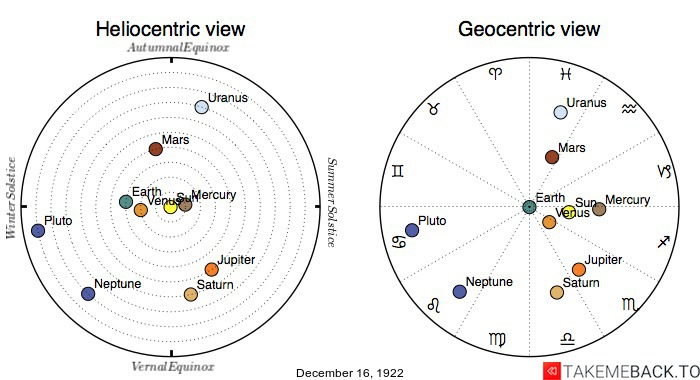 Planetary positions on December 16th, 1922 - Heliocentric and Geocentric views
