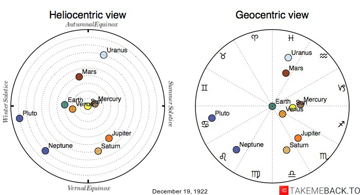 Planetary positions on December 19th, 1922 - Heliocentric and Geocentric views
