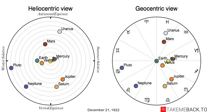 Planetary positions on December 21st, 1922 - Heliocentric and Geocentric views