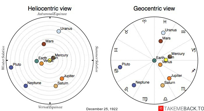 Planetary positions on December 25th, 1922 - Heliocentric and Geocentric views