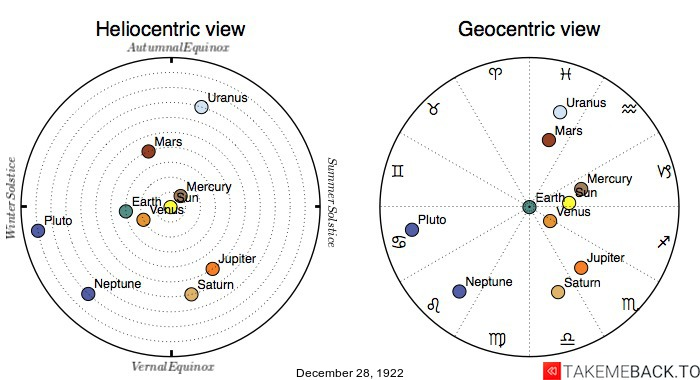Planetary positions on December 28, 1922 - Heliocentric and Geocentric views