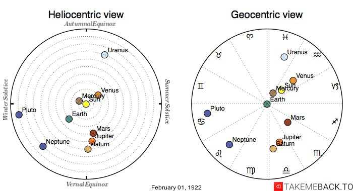 Planetary positions on February 1st, 1922 - Heliocentric and Geocentric views