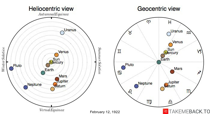 Planetary positions on February 12th, 1922 - Heliocentric and Geocentric views
